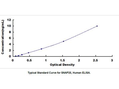 Human Synaptosomal Associated Protein 25kDa (SNAP25) ELISA Kit