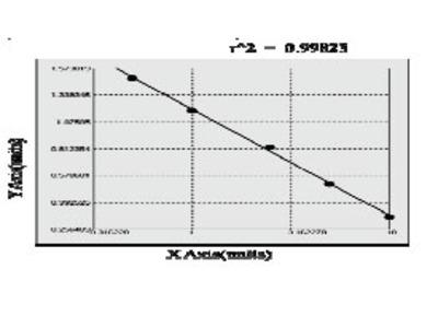 Canine POU domain, class 5, transcription factor 1 (POU5F1) ELISA Kit