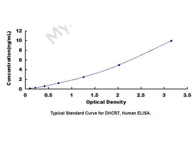 ELISA Kit for 7-Dehydrocholesterol Reductase (DHCR7)