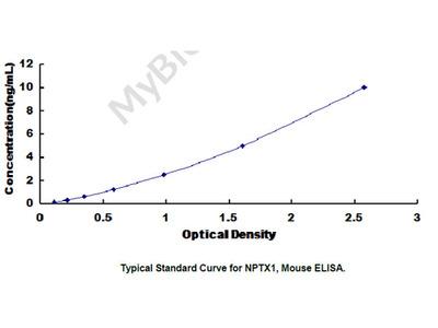 ELISA Kit for Neuronal Pentraxin I (NPTX1)