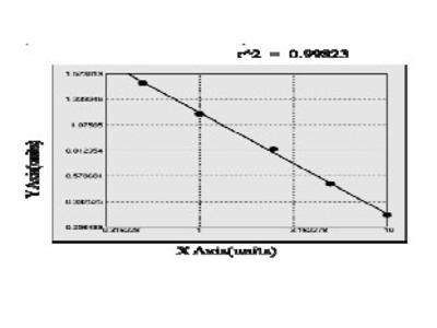 Human Brain acid soluble protein 1 (BASP1) ELISA Kit
