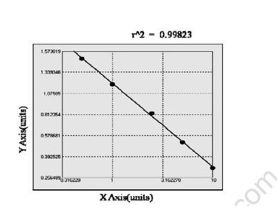 Canine Alpha-ketoglutae-dependent dioxygenase FTO (FTO) ELISA Kit
