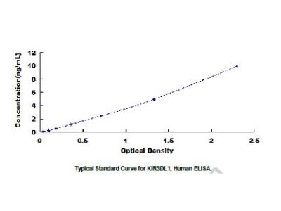 ELISA Kit for Killer Cell Immunoglobulin Like Receptor 3DL1 (KIR3DL1)