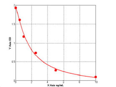 Human Transcription factor 4 (TCF4) ELISA Kit