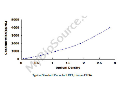 ELISA Kit for Low Density Lipoprotein Receptor Related Protein 1 (LRP1)