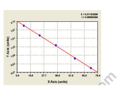 Bovine CCAAT/enhancer-binding protein zeta (CEBPZ) ELISA Kit