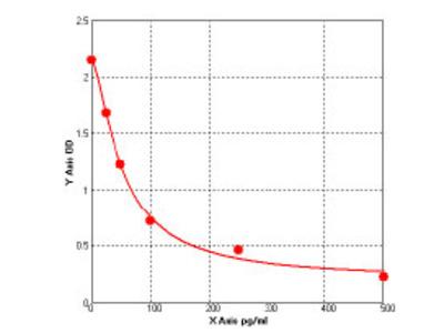 Rat Retinal dehydrogenase 1 (ALDH1A1) ELISA Kit