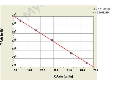 Bovine Fatty Acid Synthase ELISA Kit