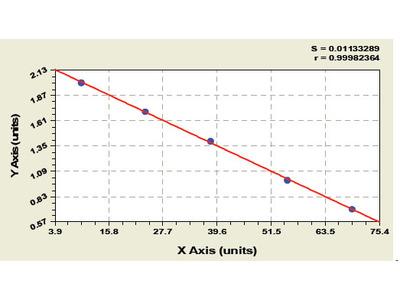 Bovine Sulfhydryl oxidase 1 (QSOX1) ELISA Kit