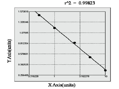 Human Serine/threonine protein kinase SIK2 (SIK2) ELISA Kit