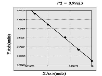 Rat Aldo-keto reductase family 1 member C1 (AKR1C1) ELISA Kit