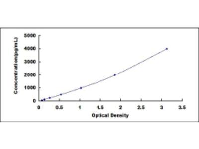 ELISA Kit for Transforming Growth Factor Beta Induced Protein (TGFbI)