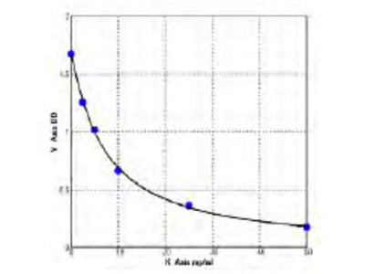 Chicken Acetoacetyl-CoA synthetase (AACS) ELISA Kit