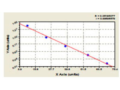 Rat C1q/TNF-related protein-3, Cartonectin/CTRP3/CORS-26 ELISA Kit