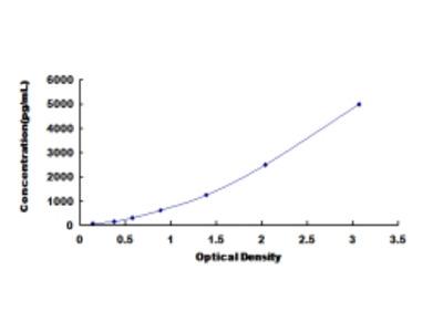 ELISA Kit for Dipeptidyl Peptidase 9 (DPP9)