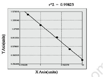 Bovine Complement component C1q receptor (CD93) ELISA Kit