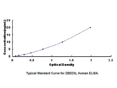 ELISA Kit for Zinc Finger, BED Type Containing Protein 3 (ZBED3)