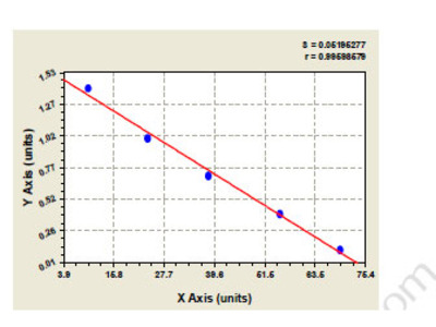Rat Aspartyl/asparaginyl beta-hydroxylase (ASPH) ELISA Kit