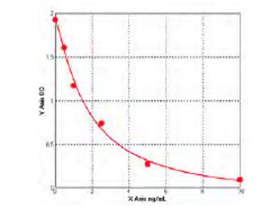 Human Coactosin like protein (COTL1) ELISA Kit