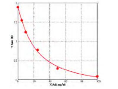 Mouse Acetyl-CoA carboxylase 2 (ACACB) ELISA Kit
