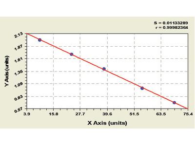 Human cAMP dependent protein kinase type I Alpha regulatory subunit (PRKAR1A) ELISA Kit