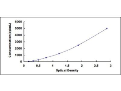 ELISA Kit for Fatty Acid Desaturase 1 (FADS1)