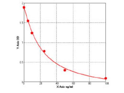 Mouse Ceramide kinase-like protein (CERKL) ELISA Kit