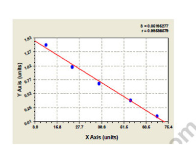 Rat Activating signal cointegor 1 complex subunit 3 (ASCC3) ELISA Kit