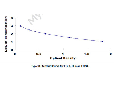 ELISA Kit for Fibroblast Growth Factor 5 (FGF5)