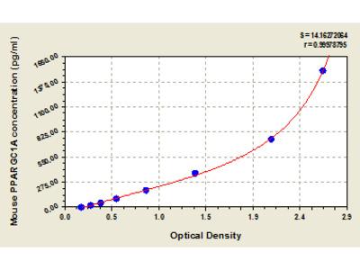 Mouse Peroxisome proliferator-activated receptor gamma coactivator 1-alpha, PPARGC1A ELISA Kit