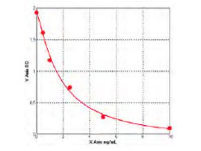 Human Achaete scute homolog 2 (ASCL2) ELISA Kit