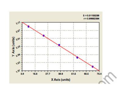 Canine Alpha-1-acid glycoprotein 1 (ORM1) ELISA Kit
