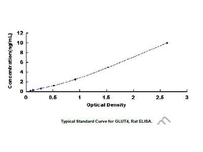 ELISA Kit for Glucose Transporter 4 (GLUT4)