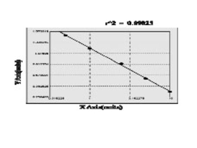 Bovine cystathionine beta-synthase (CBS) ELISA Kit