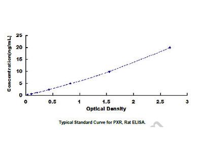 ELISA Kit for Pregnane X Receptor (PXR)