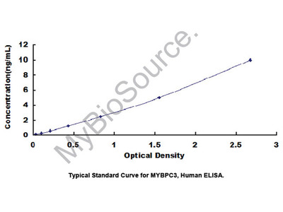 ELISA Kit for Myosin Binding Protein C, Cardiac (MYBPC3)