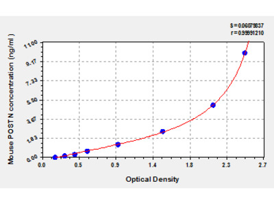 Mouse periostin/osteoblast specific factor 2, POSTN ELISA Kit