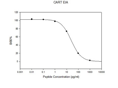 Human CART EIA
