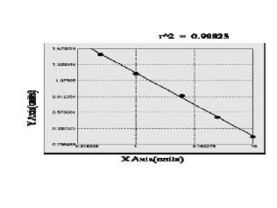 Canine Alpha-2A adrenergic receptor (ADRA2A) ELISA Kit