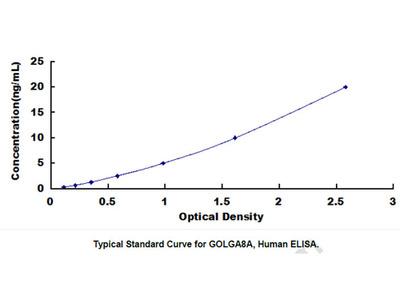 ELISA Kit for Golgin A8 Family, Member A (GOLGA8A)