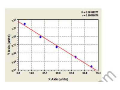 Bovine Calcium-binding and spermatid-specific protein 1 (C4orf35) ELISA Kit