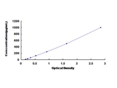 ELISA Kit for Corticotropin Releasing Hormone Binding Protein (CRHBP)