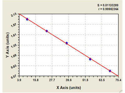 Human Aromatic L amino acid decarboxylase (DDC) ELISA Kit