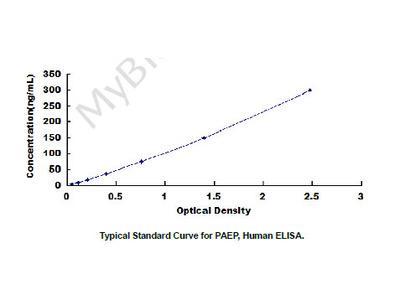 ELISA Kit for Progestagen Associated Endometrial Protein (PAEP)