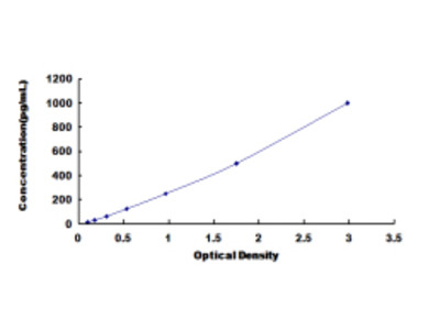 ELISA Kit for Alcohol Dehydrogenase 2 (ADH2)