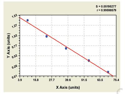 Human Cystatin SN (CST1) ELISA Kit
