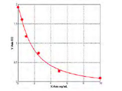 Mouse Beta-type platelet-derived growth factor receptor (PDGFRB) ELISA Kit