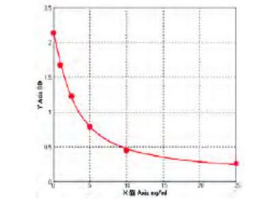 Human ERO1 like protein Alpha (ERO1L) ELISA Kit