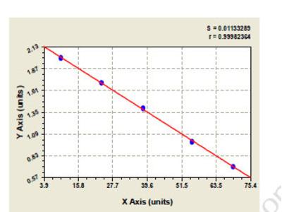 Mouse Sodium-coupled neutral amino acid transporter 2 (SLC38A2) ELISA Kit