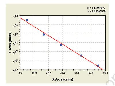 Mouse Alpha-N-acetylgalactosaminidase (NAGA) ELISA Kit